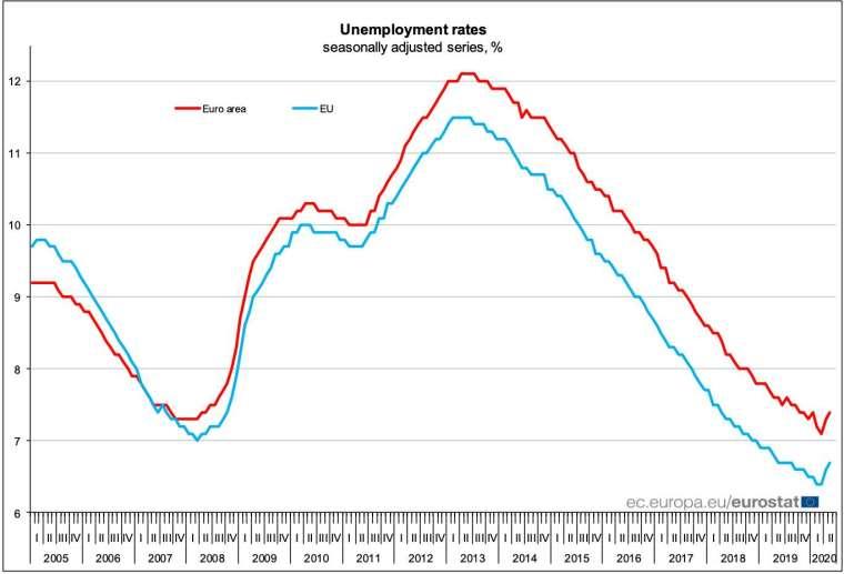 經季節性調整,歐盟 (藍線) 及歐元區 (紅線) 失業率走勢 (圖:Eurostat)