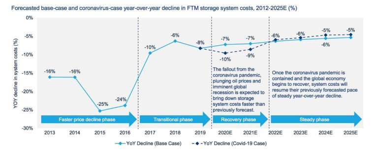 FTM 系統成本預期將在 2020 年減 10%(圖片:greentechmedia)
