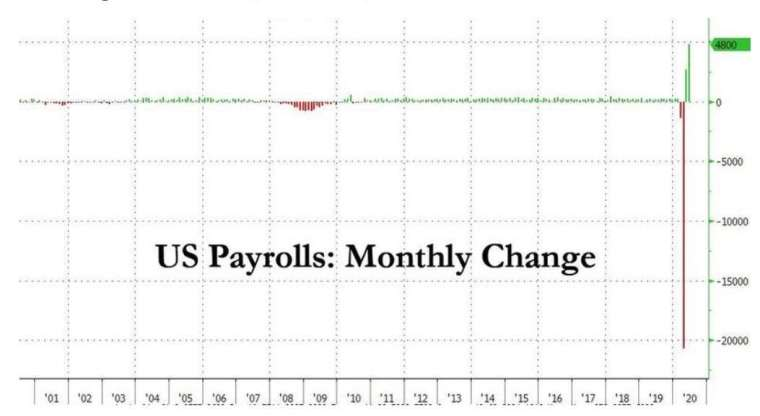 美國新增非農就業人口 (圖:Zero Hedge)