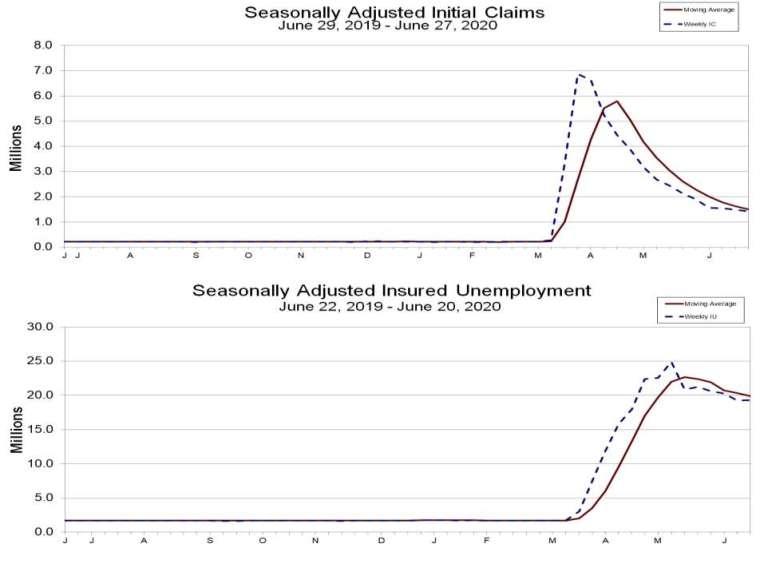 上圖:美國初請失業金人數 下圖:有失業保險之美國失業人口 圖片:美國勞工部