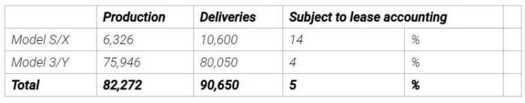 特斯拉連續兩季繳出亮眼的交車量成績 (圖片:特斯拉)