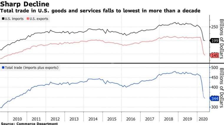 美國進口貿易額、出口貿易額、貿易總額 (圖:Bloomberg)