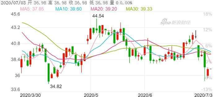資料來源:新浪財經,浪潮股價日線走勢
