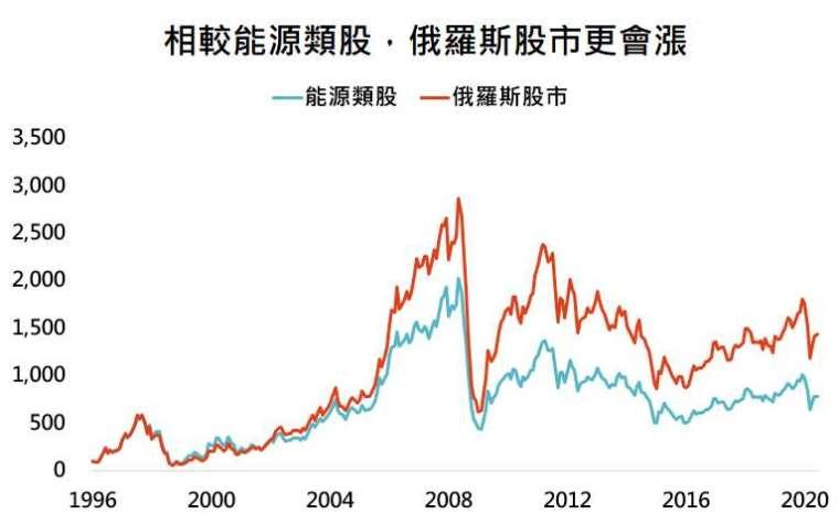 資料來源:Bloomberg,「鉅亨買基金」整理,採標普 500 能源類股與 MSCI 俄羅斯指數,資料日期:2020/6/30。此資料僅為歷史數據模擬回測,不為未來投資獲利之保證,在不同指數走勢、比重與期間下,可能得到不同數據結果。