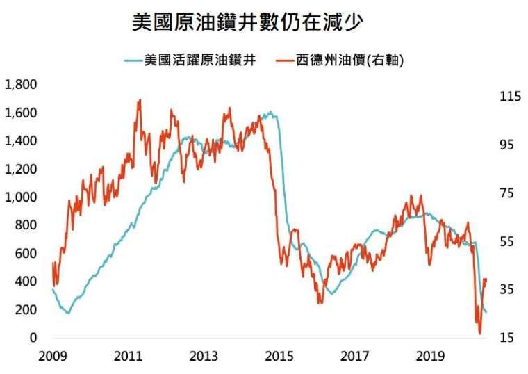 資料來源:Bloomberg,「鉅亨買基金」整理,資料日期: 2020/6/30。此資料僅為歷史數據模擬回測,不為未來投資獲利之保證,在不同指數走勢、比重與期間下,可能得到不同數據結果。
