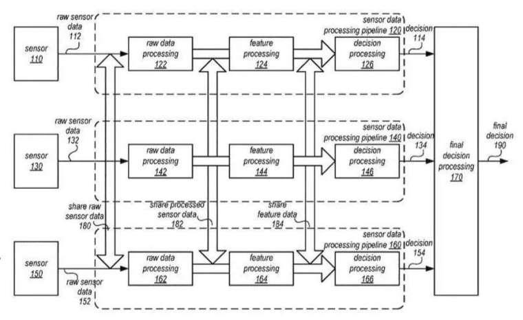 (資料來源: WIPO) 蘋果全車感測器聯動示意圖