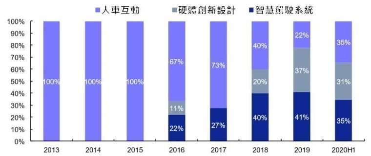 (資料來源: uspto) 蘋果汽車專利技術分佈趨勢
