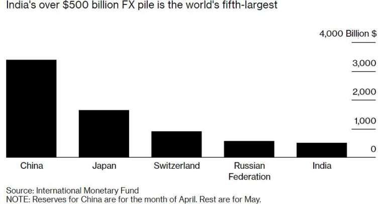 印度外匯存底已排名全球第五。(來源:Bloomberg)
