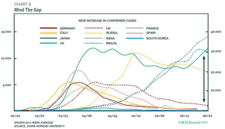 全球新冠肺炎新增病例數 圖片:BCA