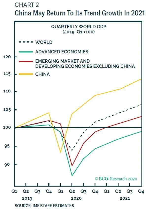 中國經濟復甦速度,估計超越全球其他已發開經濟體 圖片:BCA