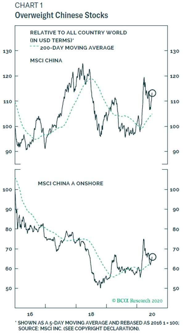 上圖:MSCI 中國指數 下圖:MSCI 中國 A 股在岸指數 圖片:BCA
