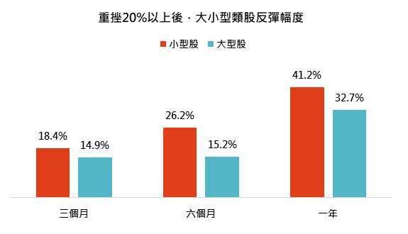 資料來源:台灣央行,「鉅亨買基金」整理,資料截至 1998/1/29 - 2020/06/30。指數採標普 500 和羅素 2000 總報酬指數。此資料僅為歷史數據模擬回測,不為未來投資獲利之保證,在不同指數走勢、比重與期間下,可能得到不同數據結果。