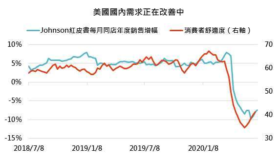 資料來源:Bloomberg,「鉅亨買基金」整理,2020/07/01。此資料僅為歷史數據模擬回測,不為未來投資獲利之保證,在不同指數走勢、比重與期間下,可能得到不同數據結果。
