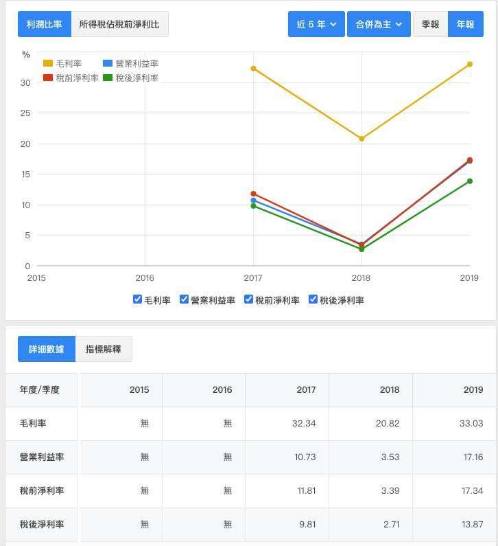 寬宏藝術近5年利潤率狀況 資料來源:財報狗
