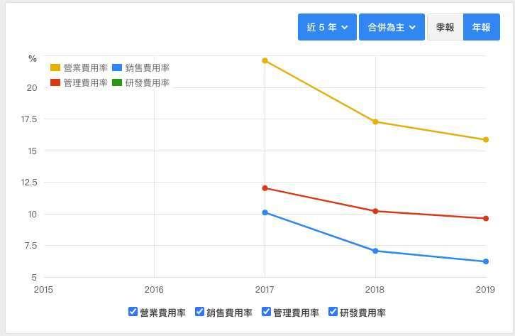 寬宏藝術近5年費用率狀況 資料來源:財報狗
