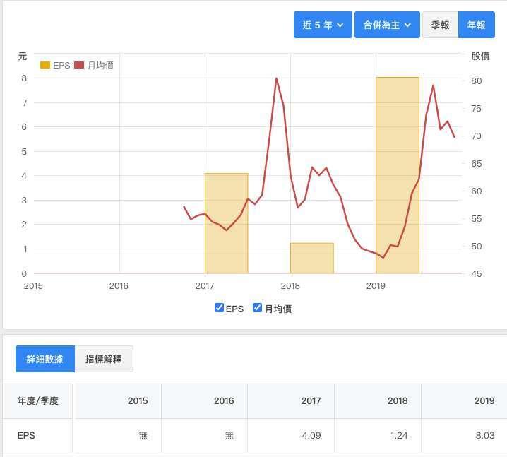 寬宏藝術過去5年每股盈餘與股價 資料來源:財報狗