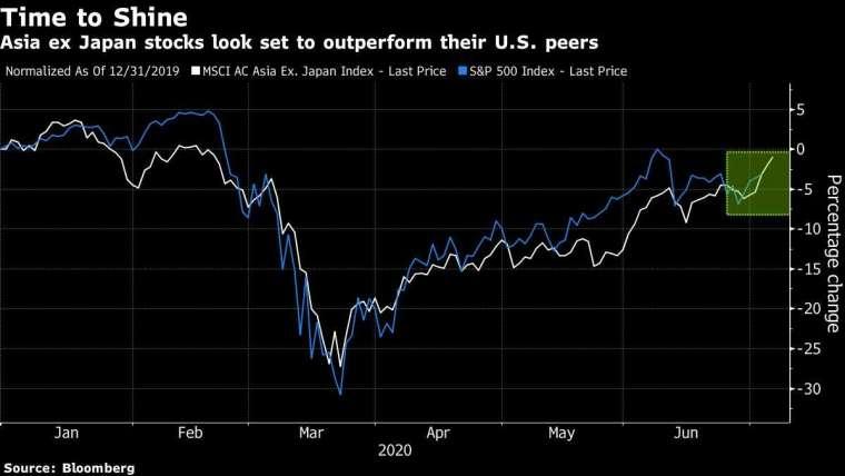 白:MSCI 除日本指數 藍:S&P500 指數 圖片:Bloomberg
