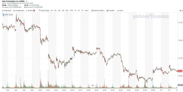Uber 股價走勢圖 (圖:Yahoo Finance)
