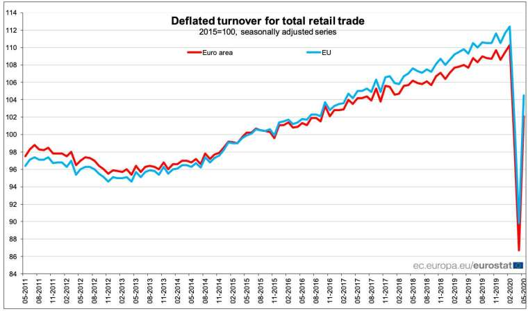 紅線:歐元區零售銷售月增率,藍線:歐盟零售銷售月增率 (圖:歐盟統計局)