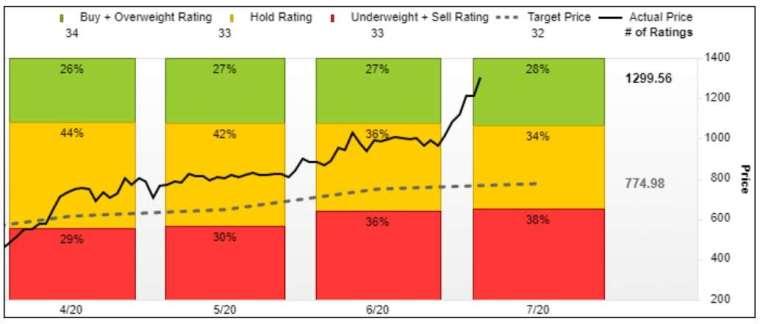 FactSet 調查的 32 位分析師中,有 9 位給予「買入」評級。(圖片:FactSet & Marketwatch)