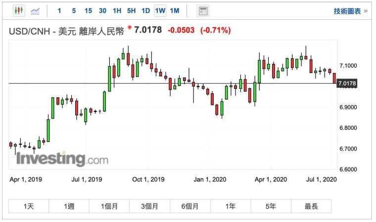 離岸人民幣兌美元匯率週 K 線圖 (圖:Investing.com)