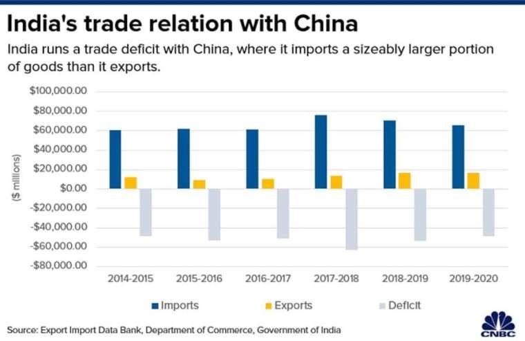 印度和中國貿易收支。來源:CNBC