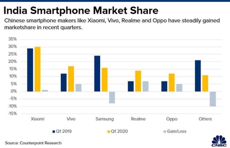 中國手機廠牌在印度市占率。來源:CNBC