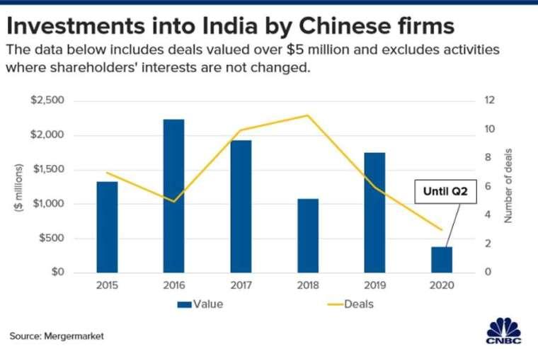 中國對印度企業金額 500 萬美元以上的投資案。來源: CNBC