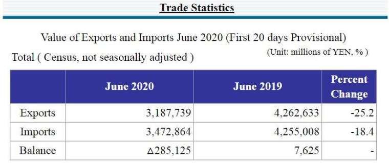 日本 2020 年 6 月中上旬貿易統計 (圖片來源:日本財務省)