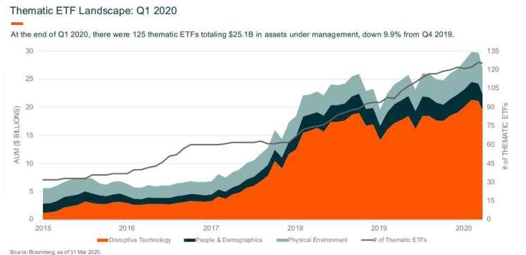 主題式 ETF 近期獲得更多投資者的關注。(圖片:未來資產 Global X)