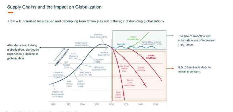 美中貿易戰促使「去全球化」情況加劇 (圖片:未來資產 Global X)
