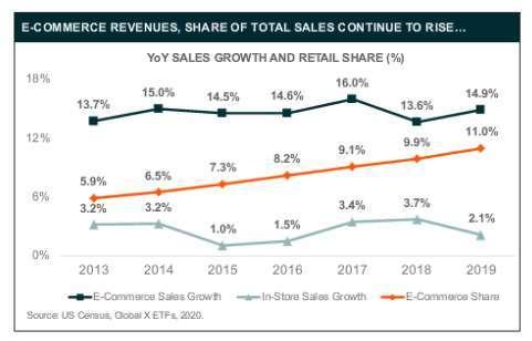 電子商務銷售量持續上升 (圖片:未來資產 Global X)