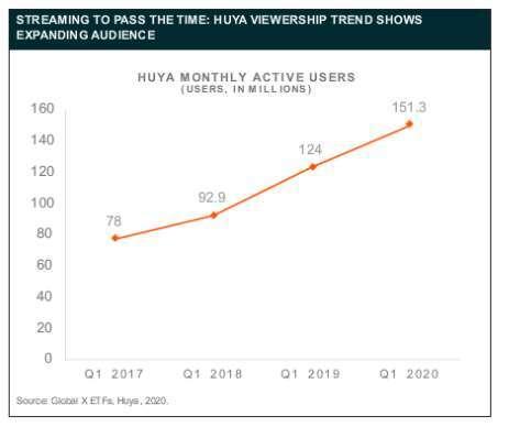 網路遊戲流量激增 (圖片:未來資產 Global X)