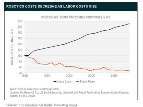 人力費用漸增且機器人設備成本下滑 (圖片:未來資產 Global X)