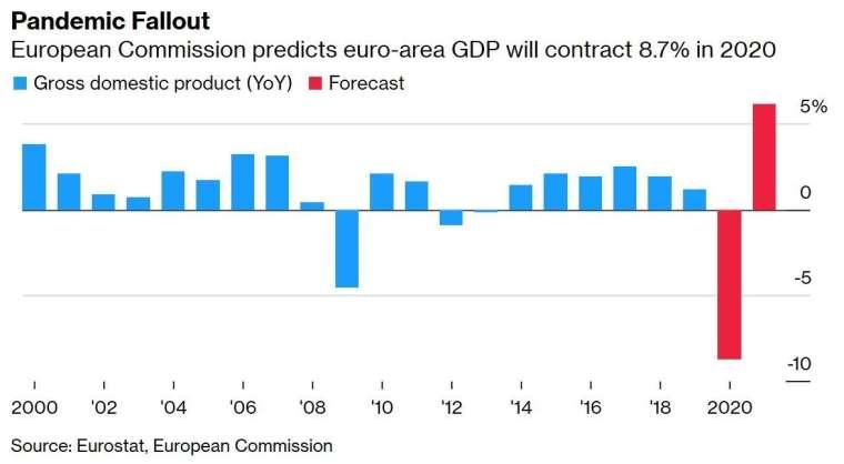 歐盟 GDP 增長率 (圖:Bloomberg)