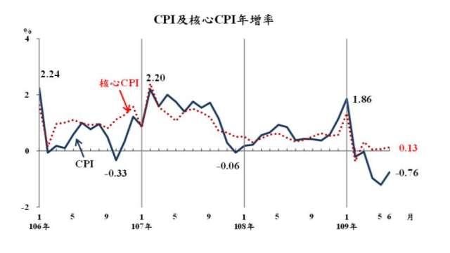我國6月CPI連5月見負成長。(圖:主計總處提供)