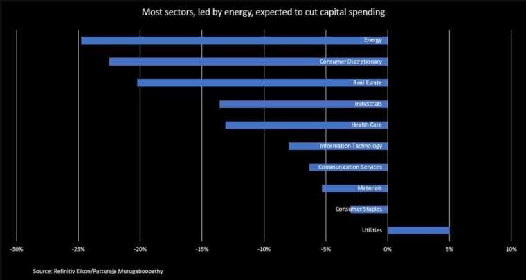 以產業來看,能源、非必要消費品和房地產為資本支出減幅最大的前三名 (圖:Reuters)