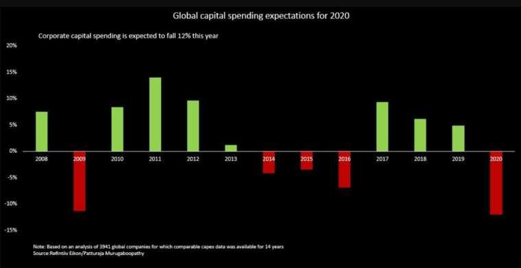 疫情衝擊下,今年全球資本支出跌幅將創下 2009 年以來最大 (圖:Reuters)