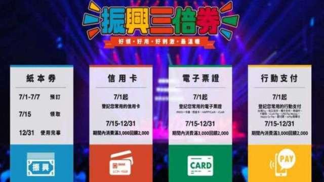 提高三倍券綁定誘因公股銀再灑幣 台灣Pay滿額禮擬加碼至500元。(圖取自振興三倍券官網)