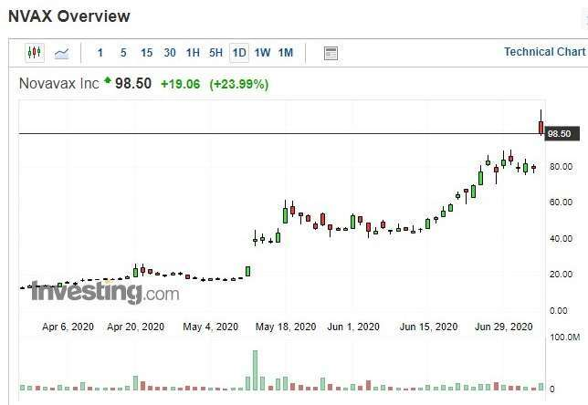 Novavax 股價日 k 線圖