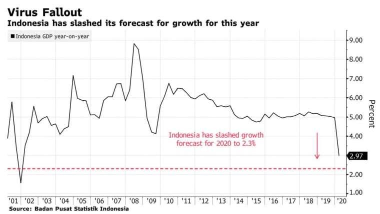 印尼下調 2020 年 GDP 增長預期至 2.3%,創近 20 年新低 (圖:Bloomberg)