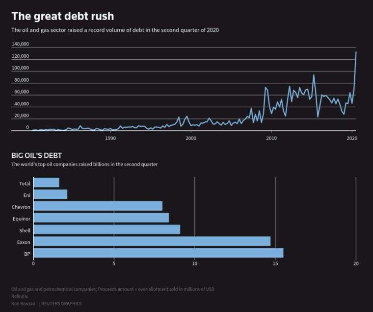 今年第二季,全球能源巨頭的債務水平已突破歷史新高 (圖:Reuters)