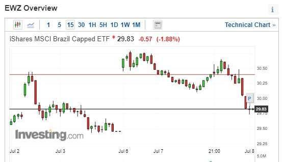 iShares MSCI Brazil Capped ETF 應聲走弱。(圖片:investing)