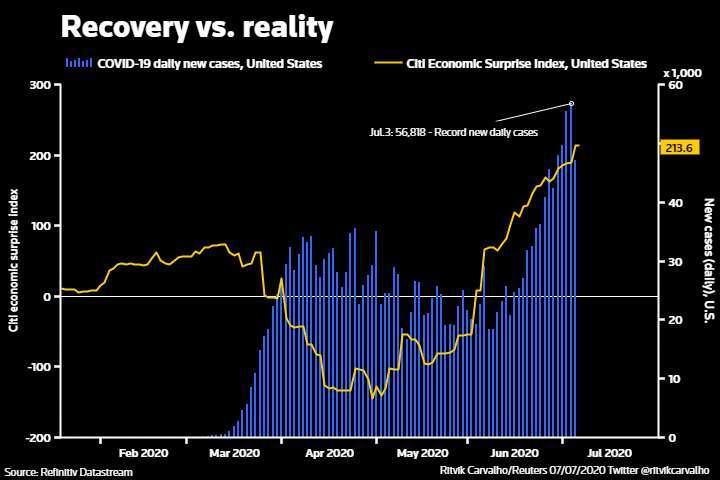 花旗美國經濟驚奇指數 (ESI) 和美國每日新增病例。來源:路透