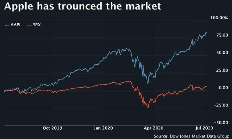 蘋果股價和標普500指數走勢。來源:MarketaWatch