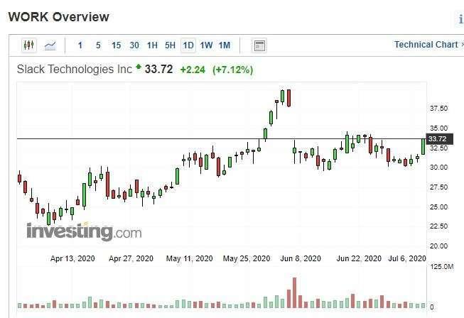 Slack 股價日 k 線圖