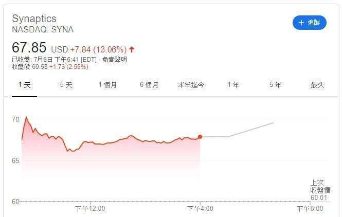 Synaptics股價(圖片:Google)