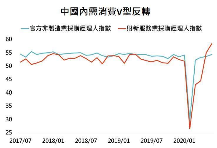資料來源:Bloomberg,「鉅亨買基金」整理,資料日期: 2020/7/7。此資料僅為歷史數據模擬回測,不為未來投資獲利之保證,在不同指數走勢、比重與期間下,可能得到不同數據結果。