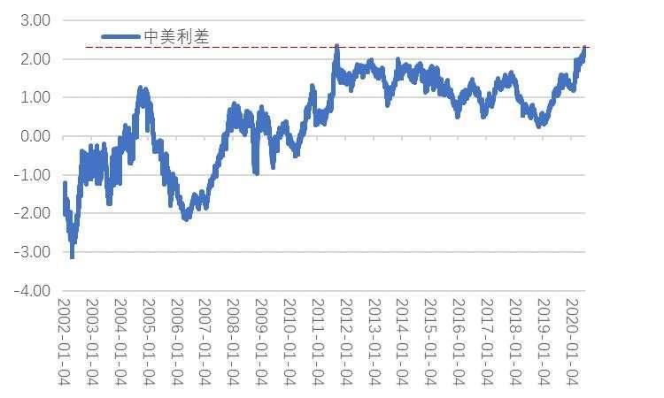 中美利差 圖片:Wind