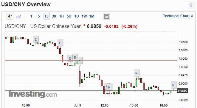 美元兌人民幣走勢圖 圖片:investing.com